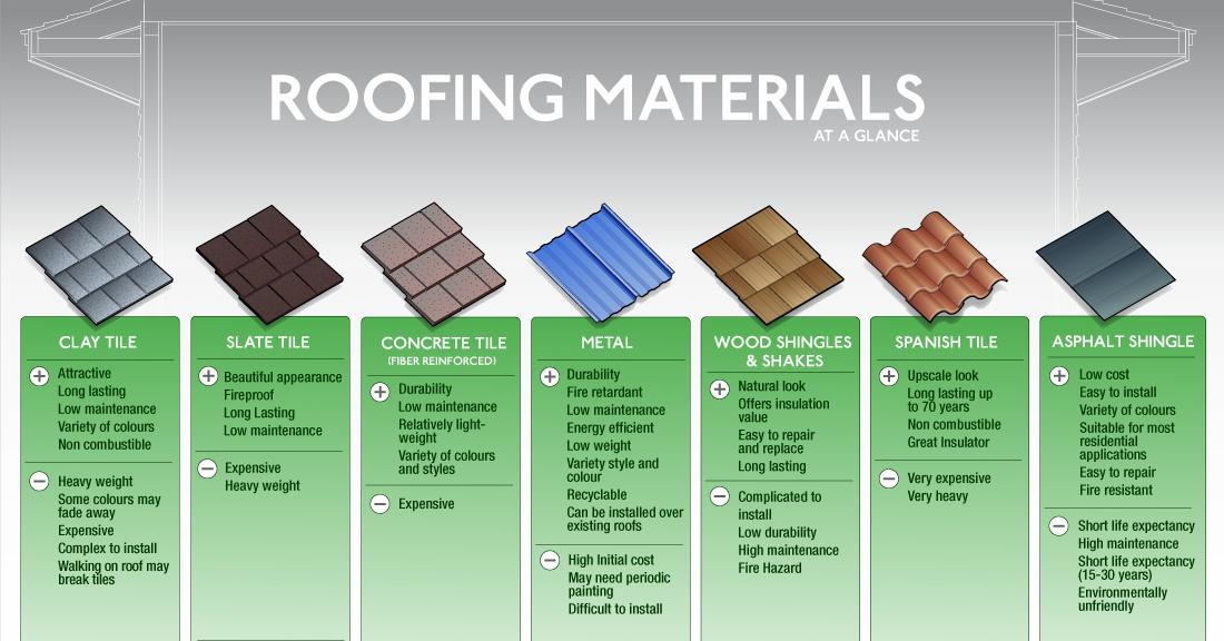 Common Forms Of Roofing Materials